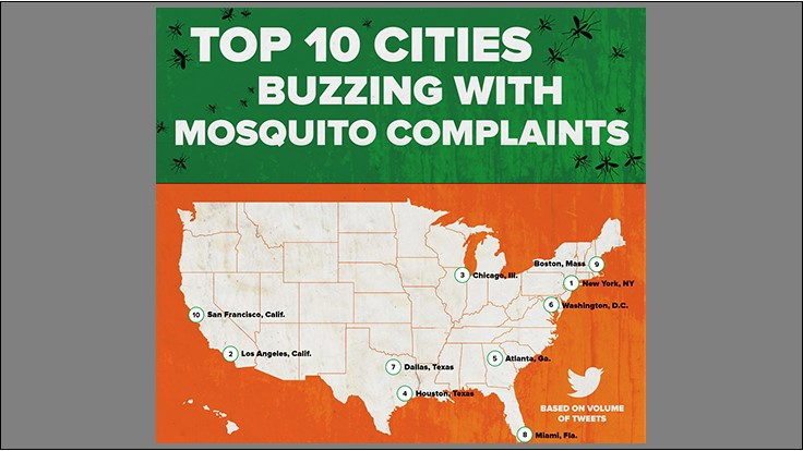 Terminix Twitter Study Uncovers Worst Cities for Mosquito Complaints