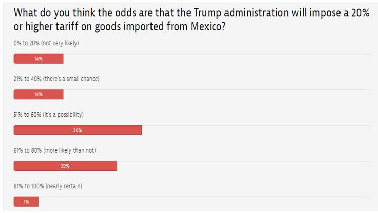 Readers give Trump better-than-even odds on 20% border tax on goods from Mexico