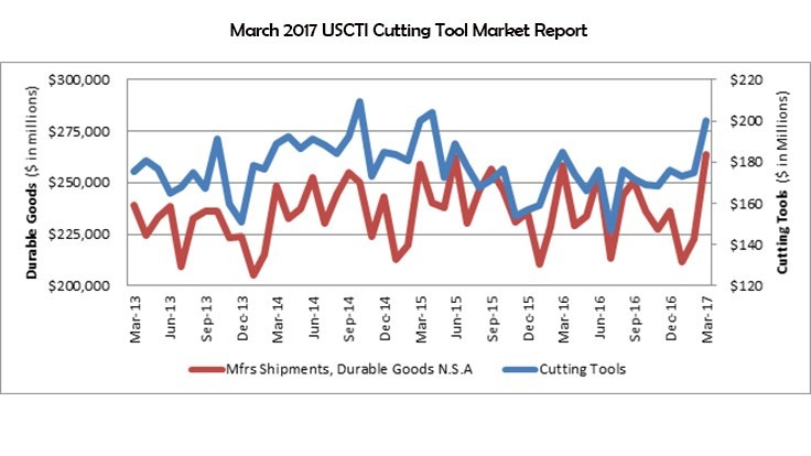 2017 US cutting tool YTD consumption; March up 5.9%