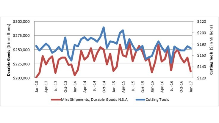 2017 US cutting tool consumption up in January