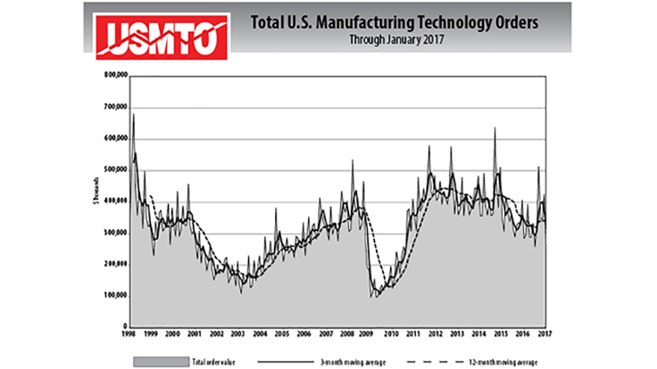 US manufacturing technology orders down 40.7% in January