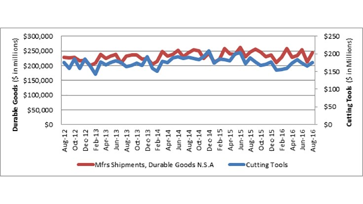 US cutting tool YTD consumption down 8.3% in August