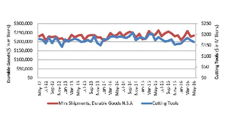 US cutting tool YTD consumption down 9.1% in May