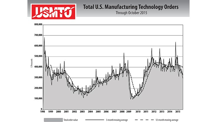Manufacturing technology orders remained sluggish in October