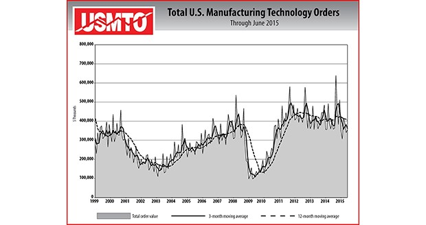 Manufacturing technology orders up in June