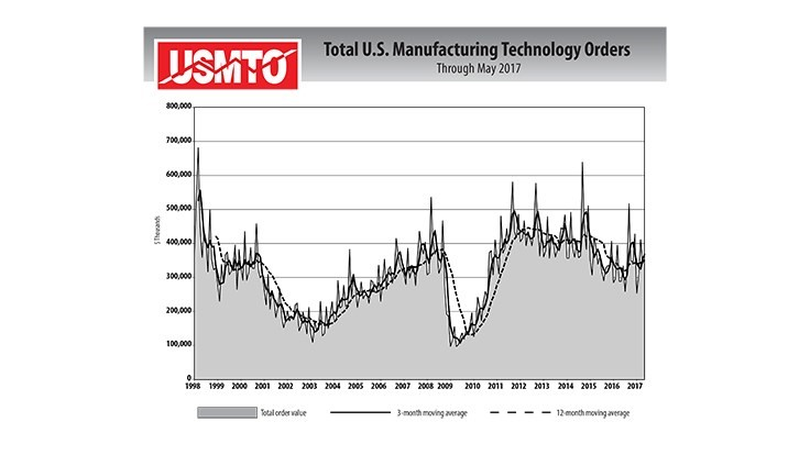 US manufacturing technology orders for May 2017