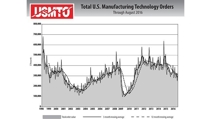 August sees upturn in manufacturing technology orders