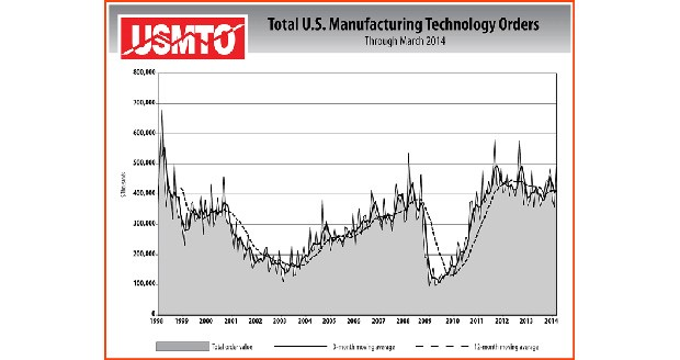Manufacturing technology orders rise in March