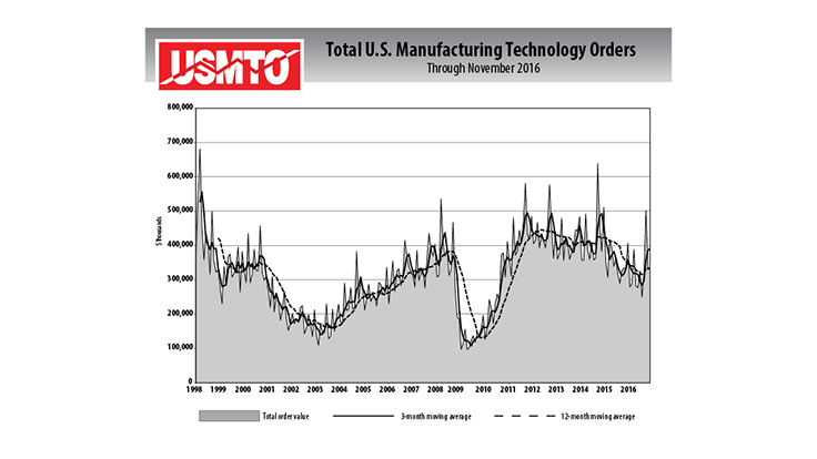 Manufacturing technology orders drop slightly in November