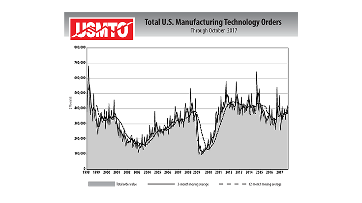 US manufacturing technology orders gain in October