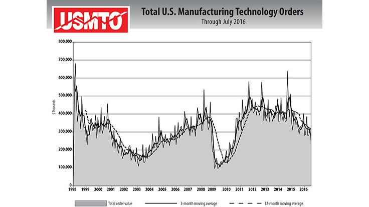 USMTO orders drop, US cutting tool YTD consumption down 9.9% in July