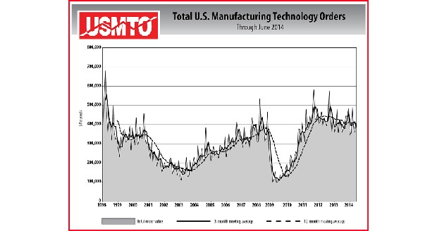 Manufacturing technology orders rise in June