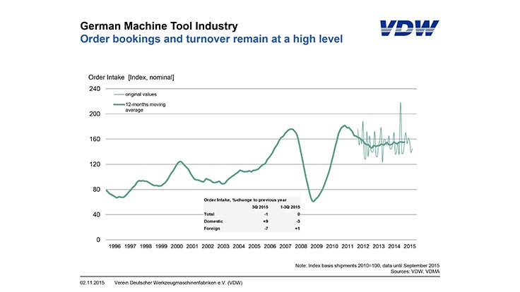German machine tool industry performing well
