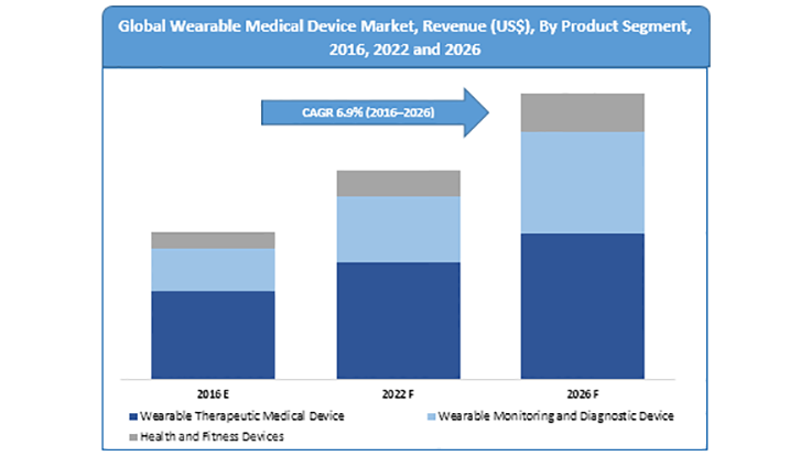 Global shipments of wearable medical devices will surpass 106 million in 2016