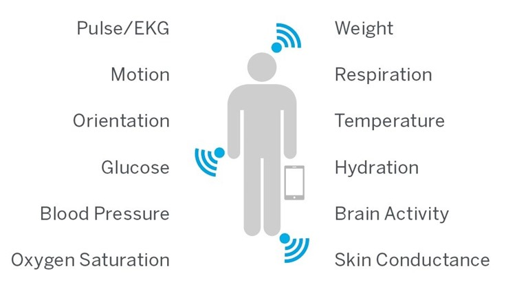 Top 5 players in wearable medical device technology
