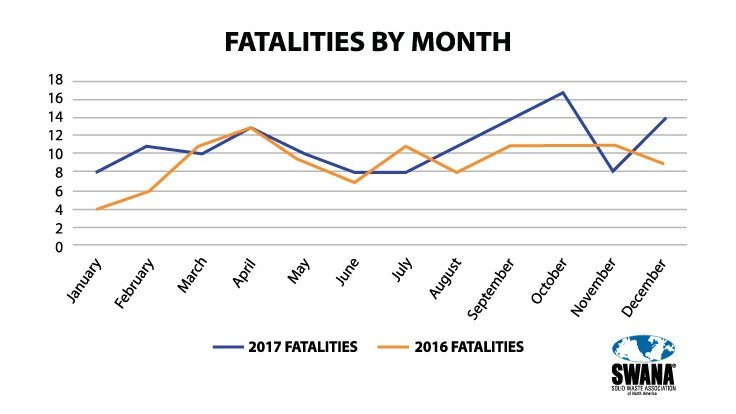 SWANA releases 2017 solid waste industry fatality data
