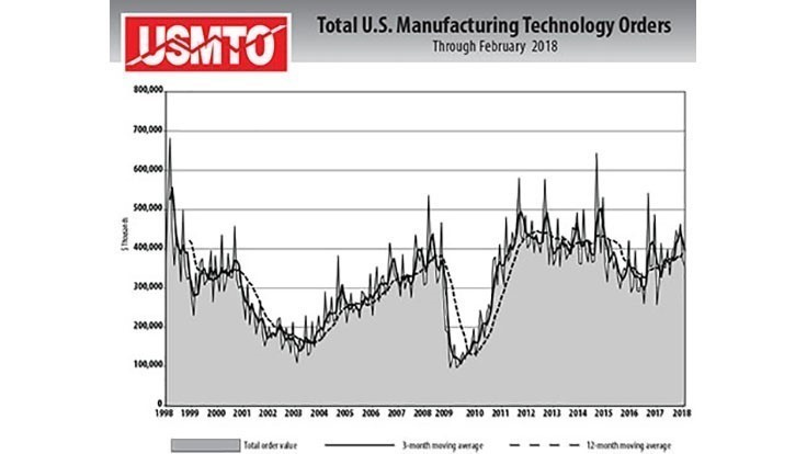 Manufacturing technology shows strength