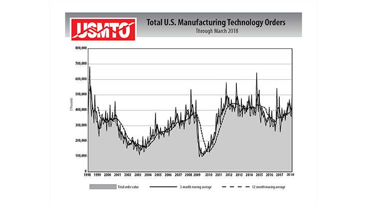US manufacturing technology: 42% monthly gains in March 2018