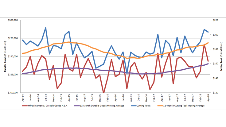 US cutting tool consumption up 9.6%
