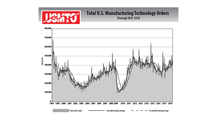US manufacturing technology orders rebound in May 2018
