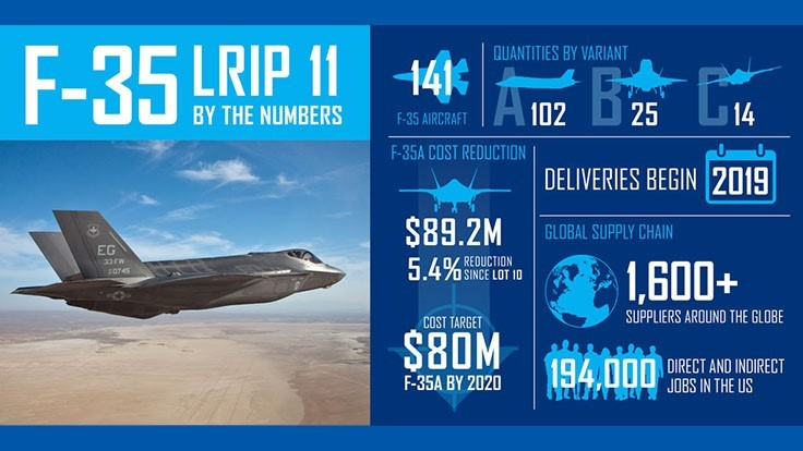 Lockheed Martin reduces F-35 price in new production contract
