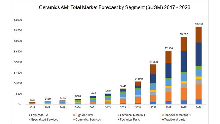 Ceramics 3d Printing Market Revenues To Top 3 6 Billion