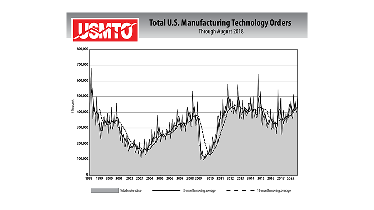 Manufacturing technology orders total $501 million in August 2018