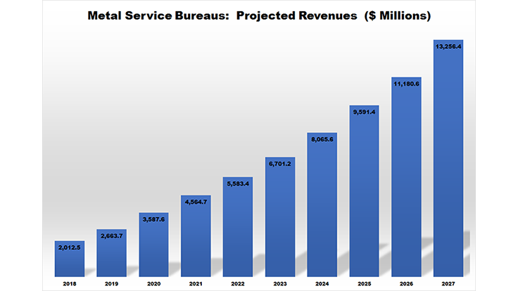 Metal 3D printing service bureaus: $6.7B by 2023, nearly $14B by 2027