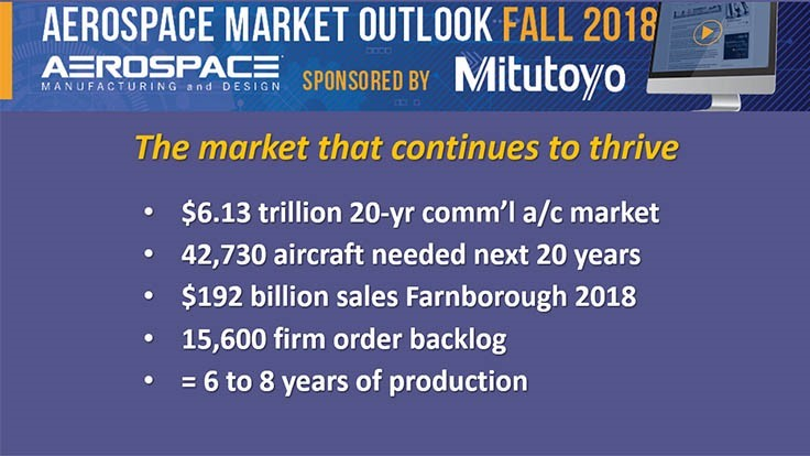 Aerospace Market Outlook Fall 2018: The market that continues to thrive