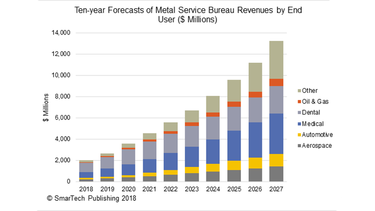 Metal 3D printing services revenue, $13 billion by 2027