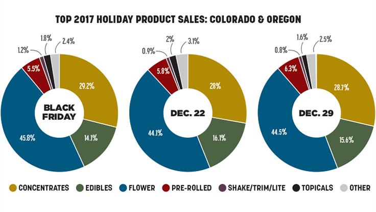 Cannabis Dispensaries Prepare for Holidays With Last Year's Consumer Trends