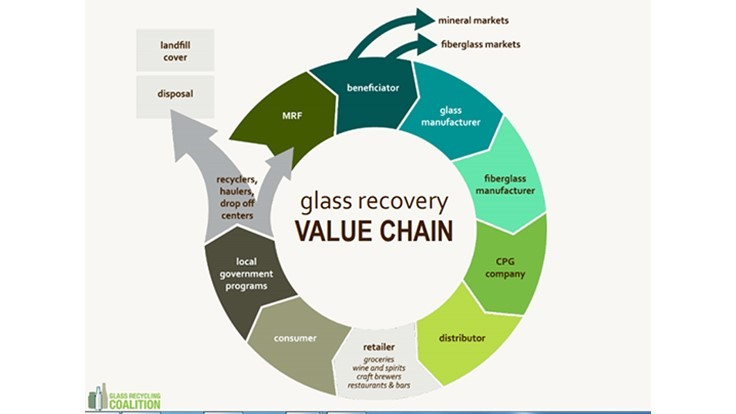 Busting myths about glass recycling