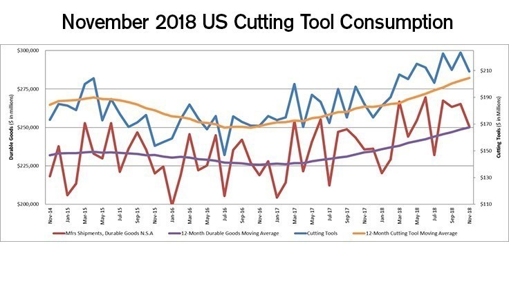 November cutting tool consumption up 13.2% year-over-year