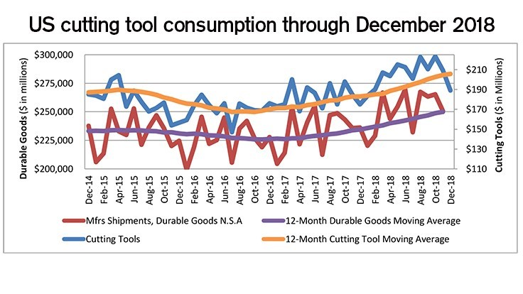US cutting tool consumption up 8.1% in December