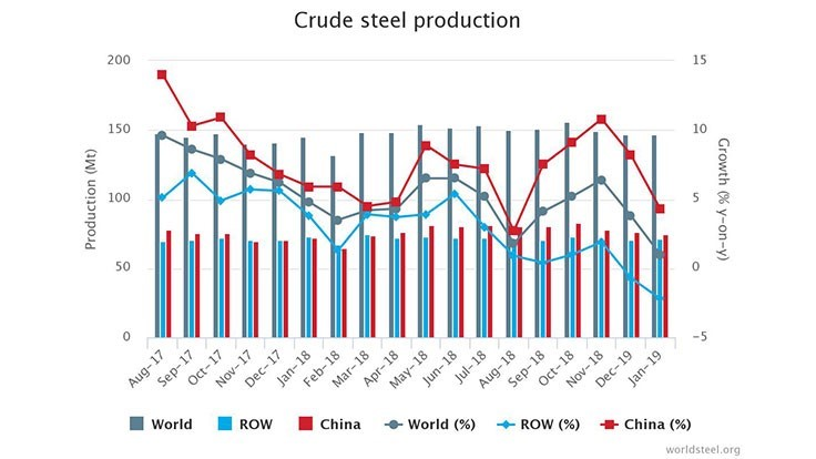 Crude steel production makes modest gain in January