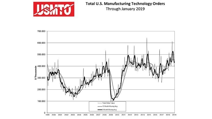 US machine tool orders start strong in 2019