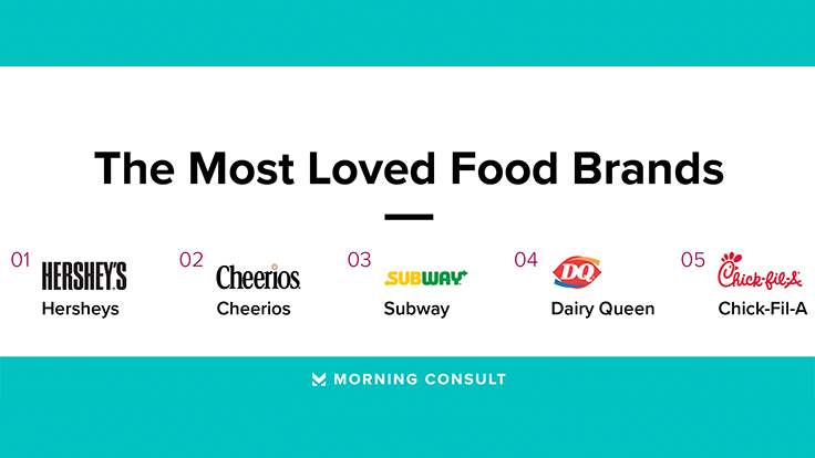 Morning Consult Ranks America's Most-Loved Brands