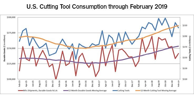 US cutting tool consumption up 8% in February
