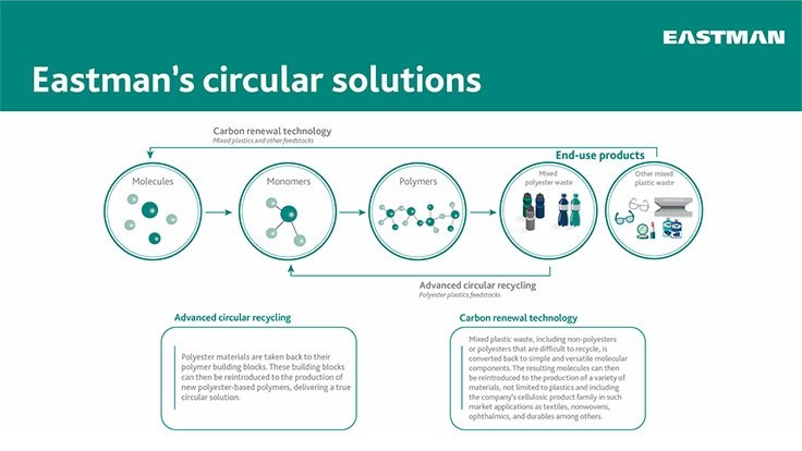 Eastman brings chemical recycling technologies to scale
