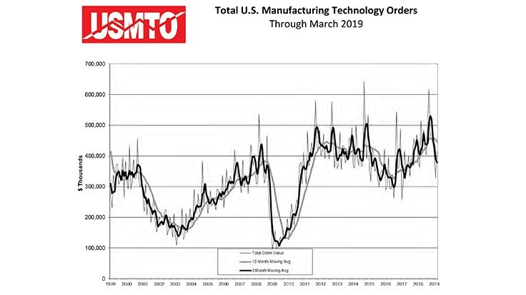 March 2019 manufacturing technology orders increase