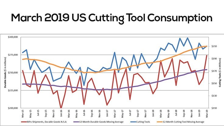 US cutting tool consumption up 1.6%