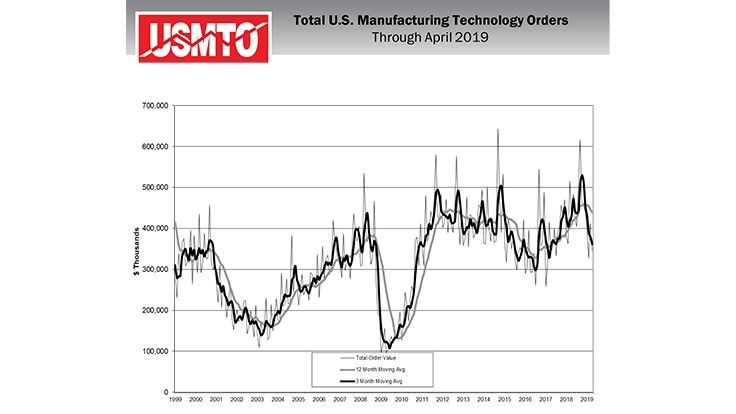 April US manufacturing technology orders: $334.6 million