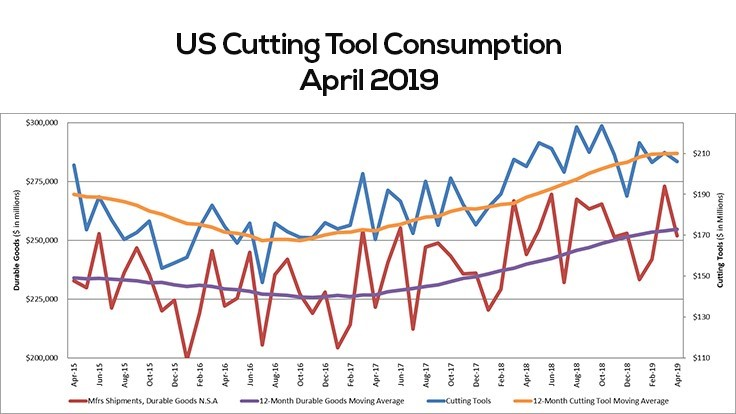 US cutting tool consumption up 1.3%