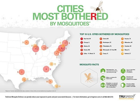 TruGreen Lists 'Cities Most Bothered by Mosquitoes'