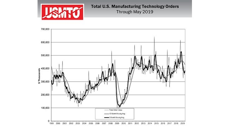 US manufacturing technology orders gain in May