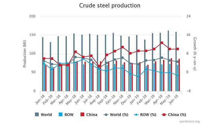 Crude steel production up for first half of 2019