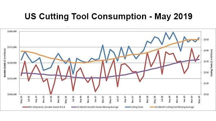 US cutting tool consumption up 5.2%