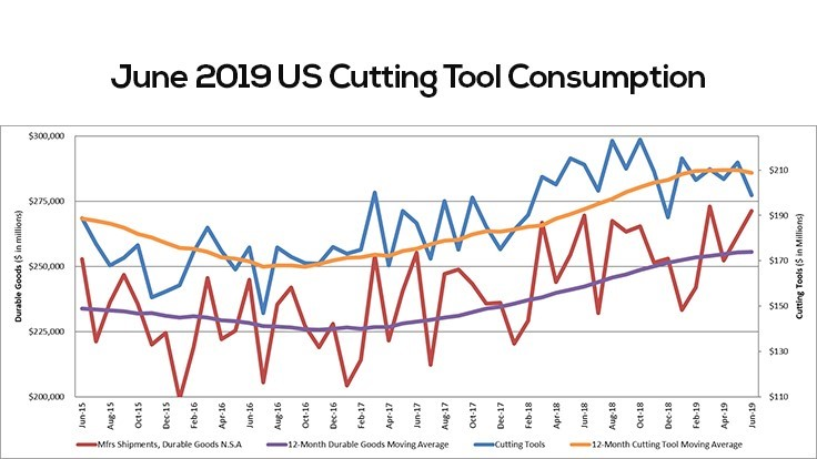 June US cutting tool consumption up 3.2%