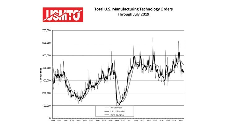 July 2019 US manufacturing technology orders up 7% from June