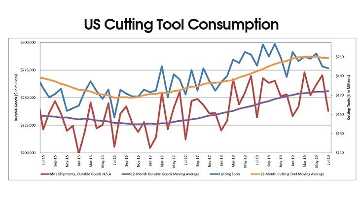 Cutting tool use rises slightly YTD 2019